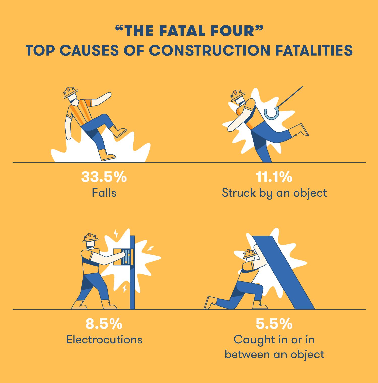 Construction fatalities.