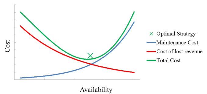 Cost v. Availability stats.